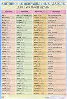 Английские неправильные глаголы для начальной школы. Плакат