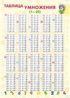 Справочные материалы: Таблица умножения (1-20)